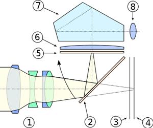 SLR-Cross-Section